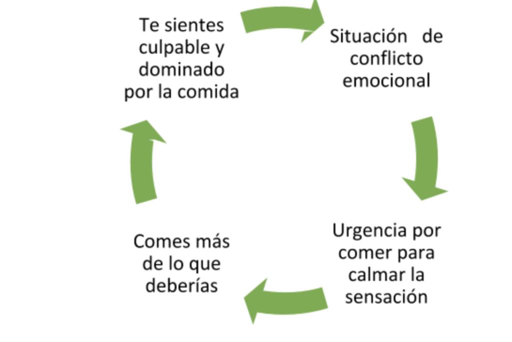 Cómo gestionar el hambre emocional - Begreenchica